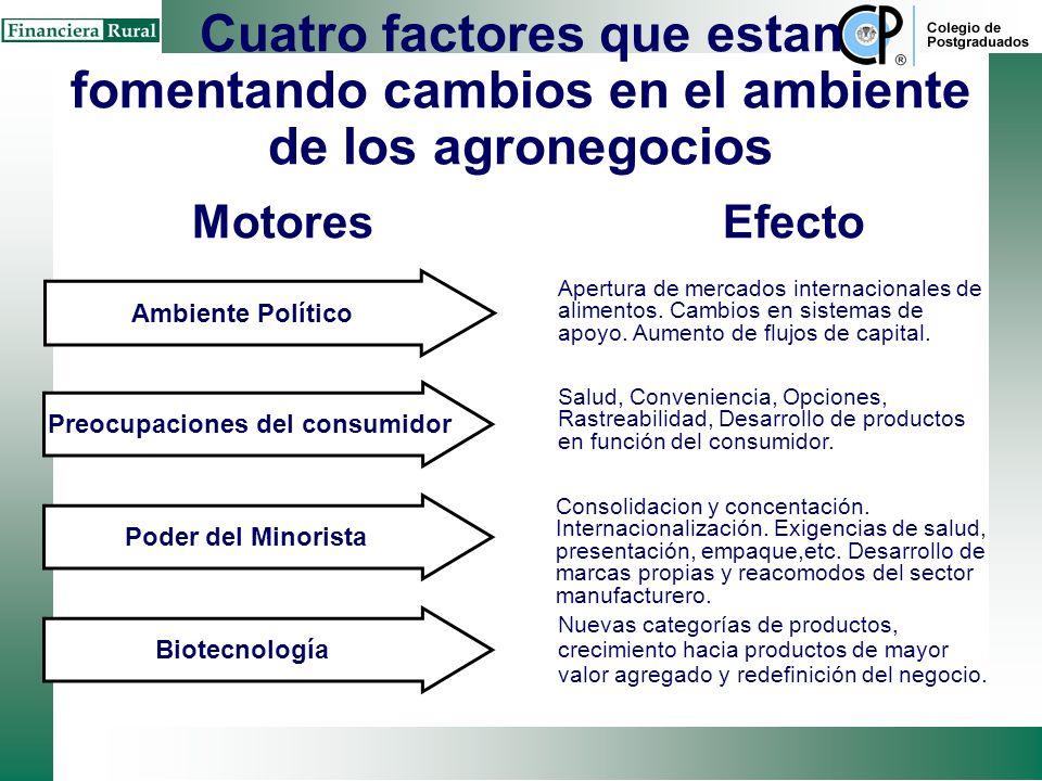 La biotecnología tiene el potencial de generar una gran variedad de nuevos productos, cada vez más en función del mercado Beneficos al productor modif