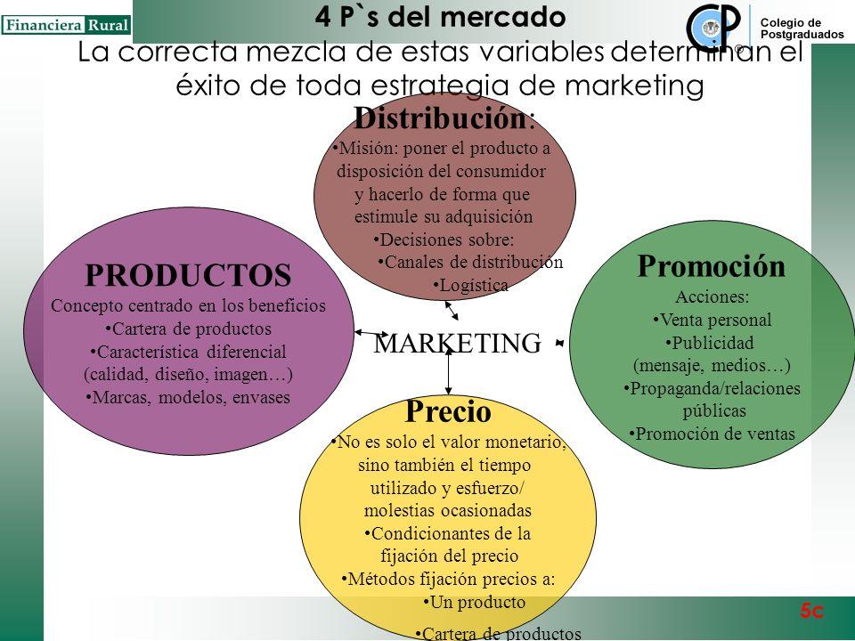 Matriz FODA aplicada a la industria agroalimentaria española Debilidades –Excesiva atomización –Ausencia de estrategias comerciales –Reducción de márg