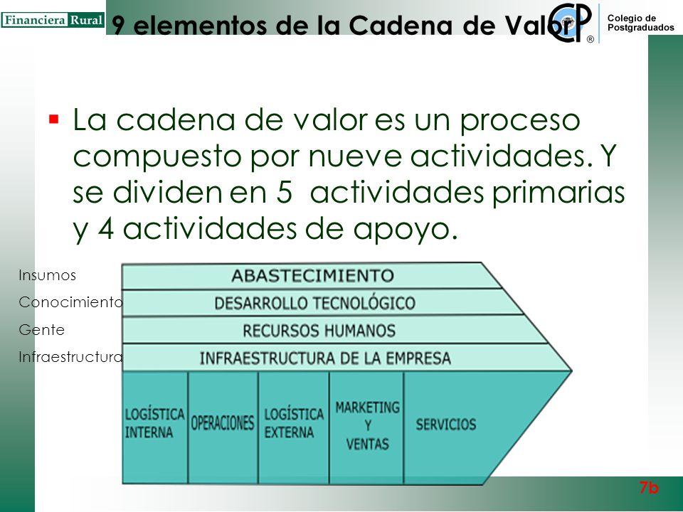 Cadena de Valor Va desde la materia prima a la distribución de los productos terminados, en cada proceso se agrega valor y abarca toda la logística de