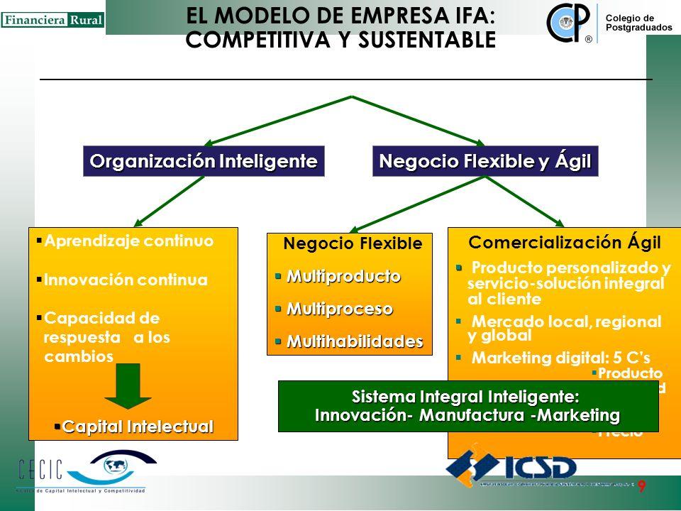 1 1 2 2 3 3 1 2 3 4 5 6 Microeconómica Mesoeconómico Macroeconómico Los Seis Niveles o Subsistemas del Modelo CECIC de Competitividad Sistémica Modelo