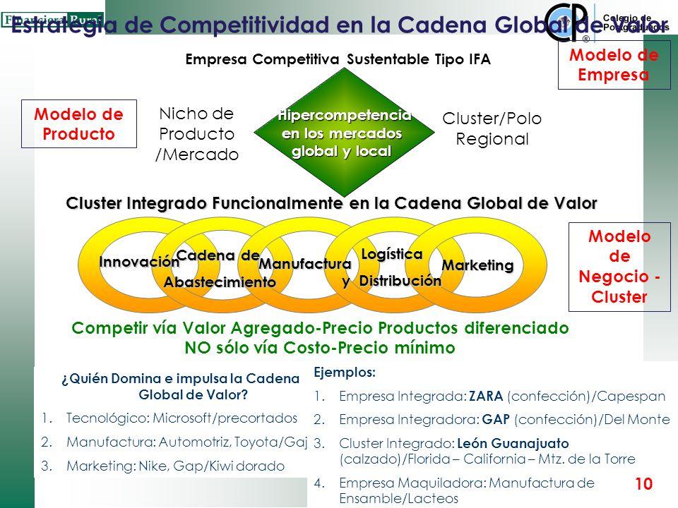 EL MODELO DE EMPRESA IFA: COMPETITIVA Y SUSTENTABLE Organización Inteligente Negocio Flexible y Ágil Aprendizaje continuo Innovación continua Capacida