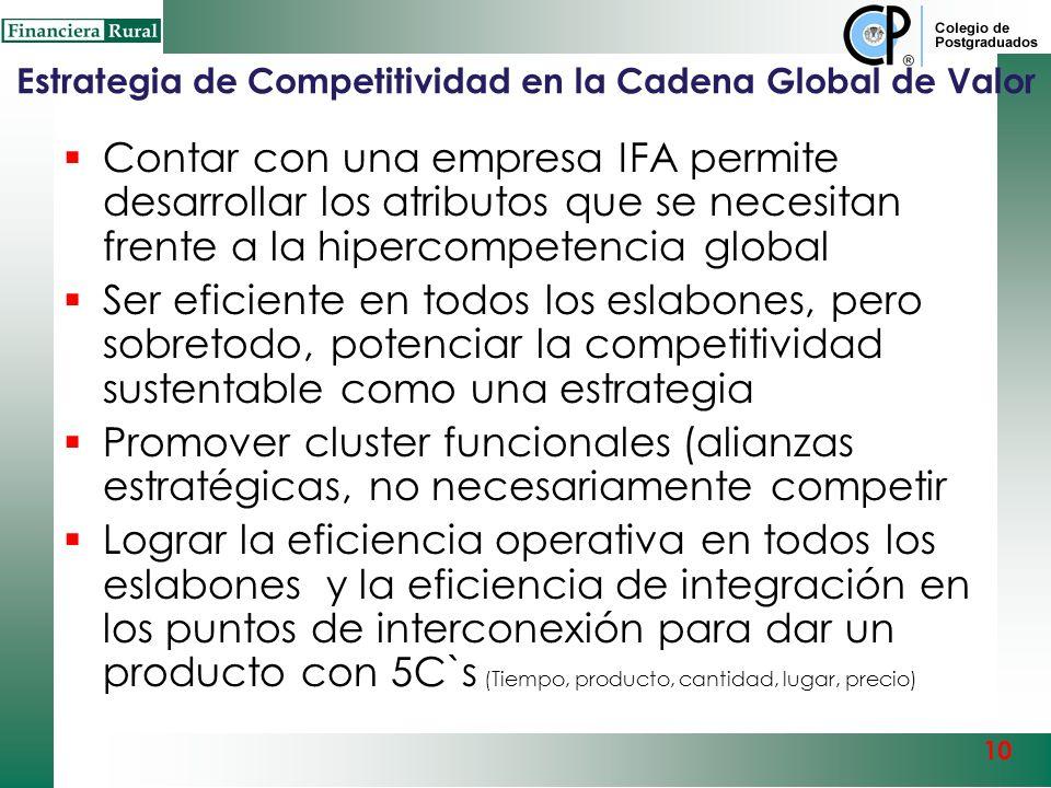 Estrategia de Competitividad en la Cadena Global de Valor Cluster Integrado Funcionalmente en la Cadena Global de Valor Hipercompetencia en los mercad