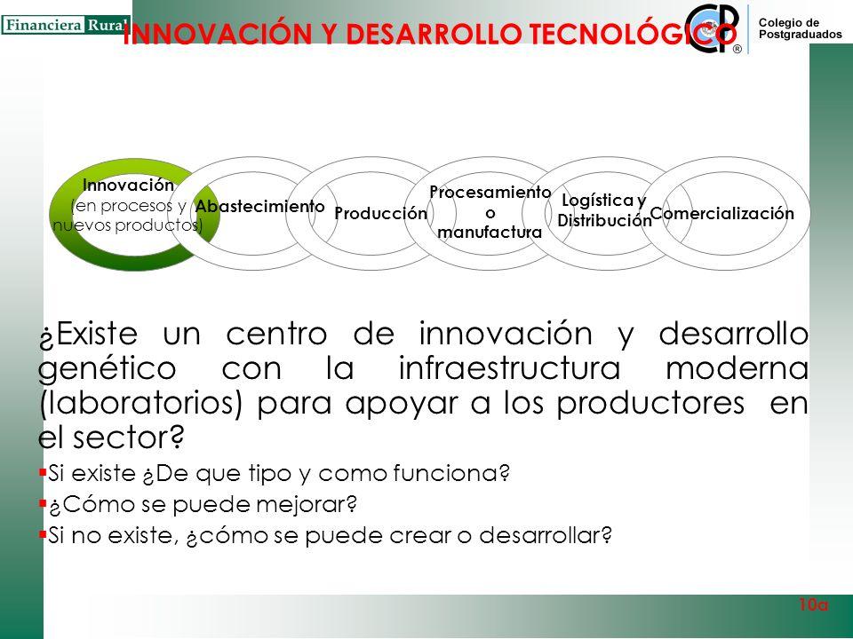Innovación (en procesos y nuevos productos) Abastecimiento Comercialización Procesamiento o manufactura Producción Entidades de Negocio en la Cadena G