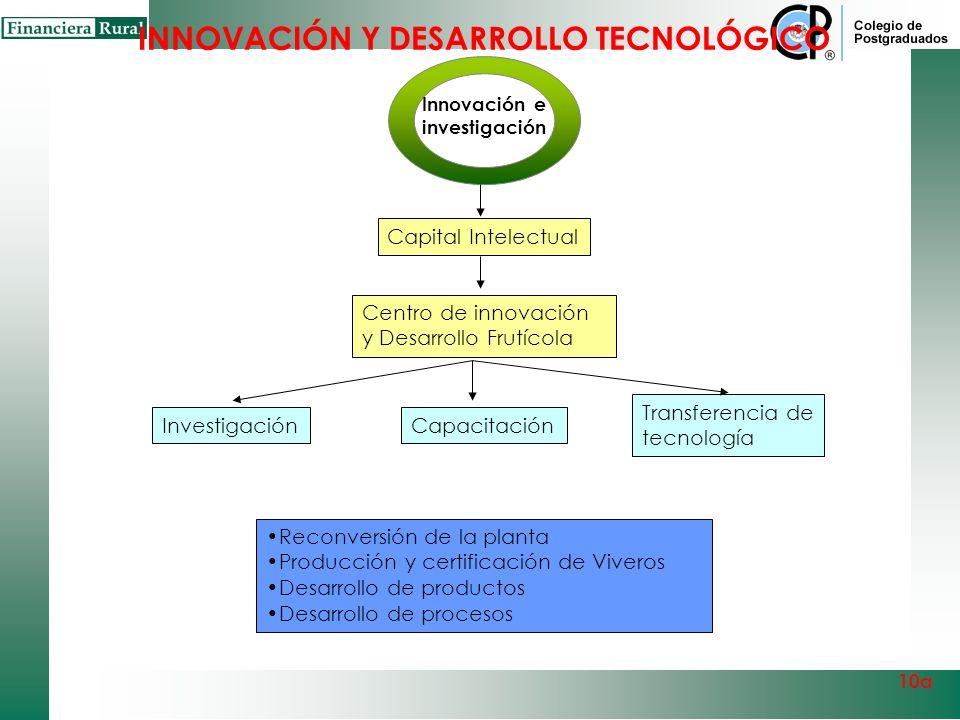 ¿Existe un centro de innovación y desarrollo genético con la infraestructura moderna (laboratorios) para apoyar a los productores en el sector? Si exi