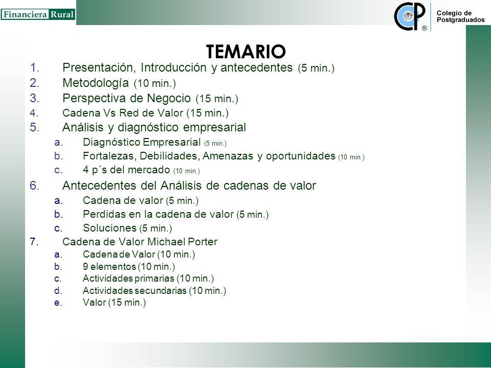 TEMARIO 1.Presentación, Introducción y antecedentes (5 min.) 2.Metodología (10 min.) 3.Perspectiva de Negocio (15 min.) 4.Cadena Vs Red de Valor (15 min.) 5.Análisis y diagnóstico empresarial a.Diagnóstico Empresarial (5 min.) b.Fortalezas, Debilidades, Amenazas y oportunidades (10 min.) c.4 p´s del mercado (10 min.) 6.Antecedentes del Análisis de cadenas de valor a.Cadena de valor (5 min.) b.Perdidas en la cadena de valor (5 min.) c.Soluciones (5 min.) 7.Cadena de Valor Michael Porter a.Cadena de Valor (10 min.) b.9 elementos (10 min.) c.Actividades primarias (10 min.) d.Actividades secundarias (10 min.) e.Valor (15 min.)