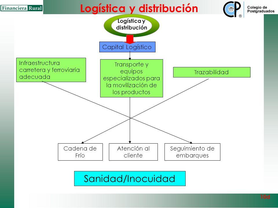 LOGÍSTICA Y DISTRIBUCIÓN ¿Cuentan los productores con instalaciones e infraestructura para la logística de almacenamiento, empaque y distribución?, ¿e