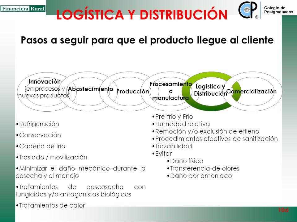 Logística y distribución 10d Capital Logístico Cadena de Frío Infraestructura carretera y ferroviaria adecuada Transporte y equipos especializados par