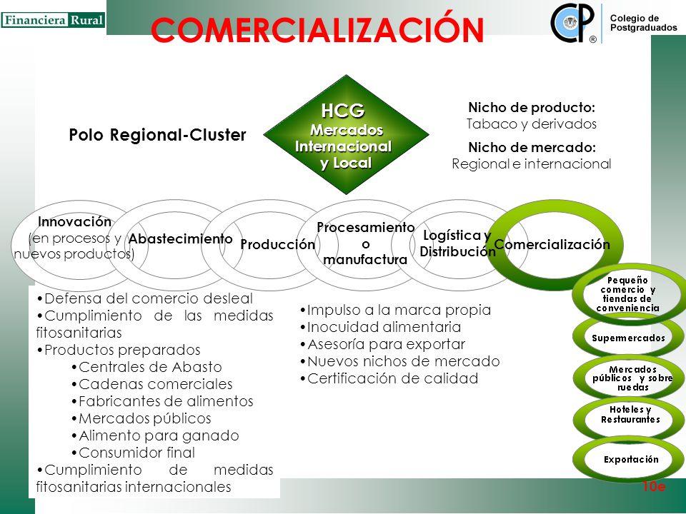 Comercialización 10e Capital Comercial Imagen Productos diferenciados Mercados diferenciados Modelo de 5C`s Producto Cantidad Tiempo Lugar Precio Expl