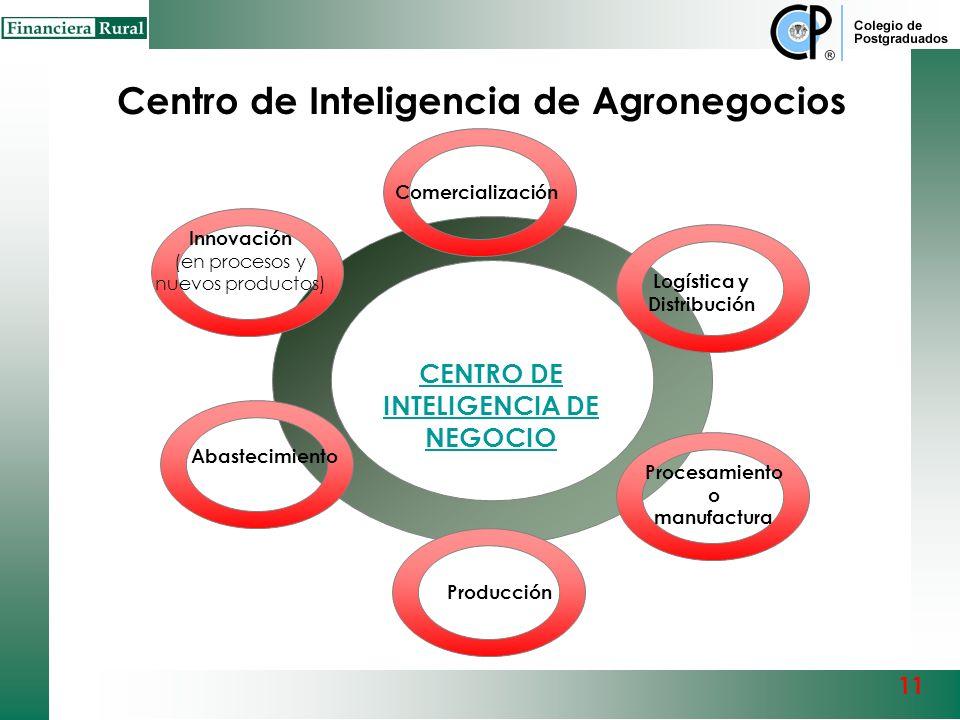 Defensa del comercio desleal Cumplimiento de las medidas fitosanitarias Productos preparados Centrales de Abasto Cadenas comerciales Fabricantes de al