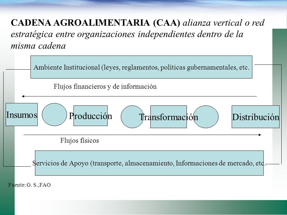 Factores para el Desarrollo de Alianzas Productivas: Favorecen -Conocimiento -Confianza -Certidumbre -Respeto mutuo -Objetivos comunes -Expectativas -