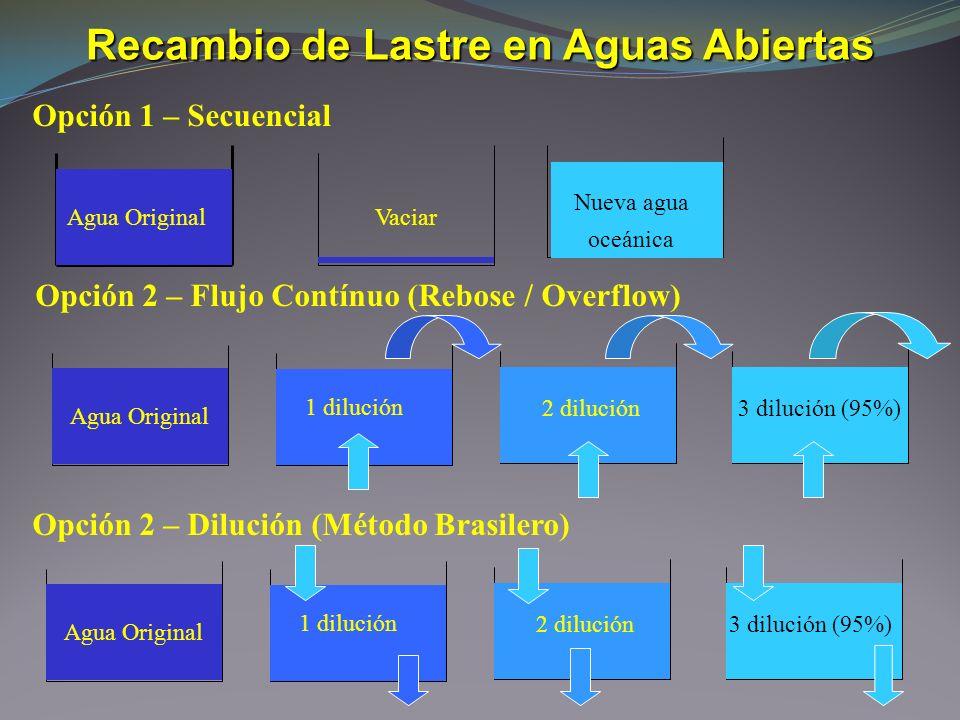 Agua OriginalVaciar Nueva agua oceánica Agua Original 1 dilución 2 dilución3 dilución (95%) Opción 1 – Secuencial Opción 2 – Flujo Contínuo (Rebose /