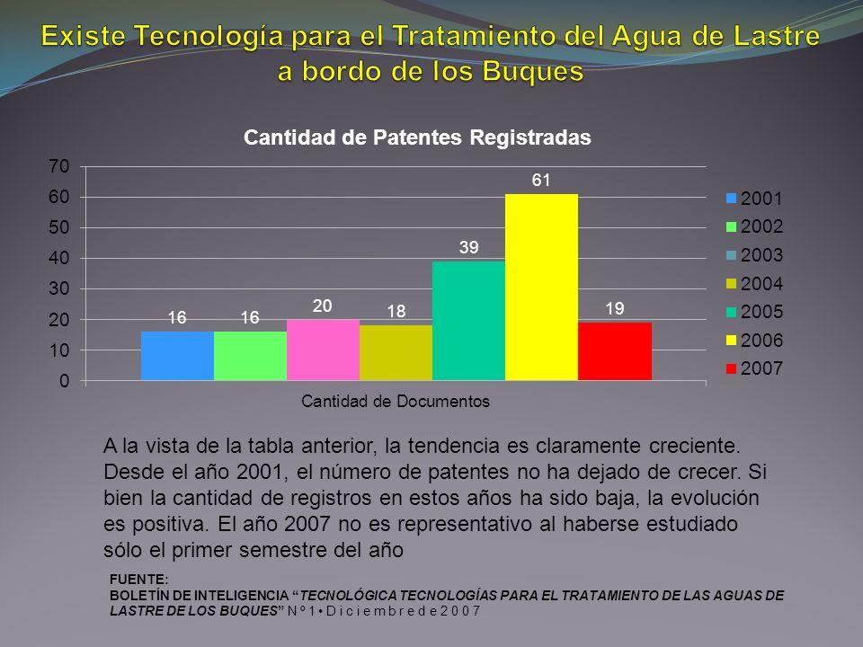 A la vista de la tabla anterior, la tendencia es claramente creciente. Desde el año 2001, el número de patentes no ha dejado de crecer. Si bien la can