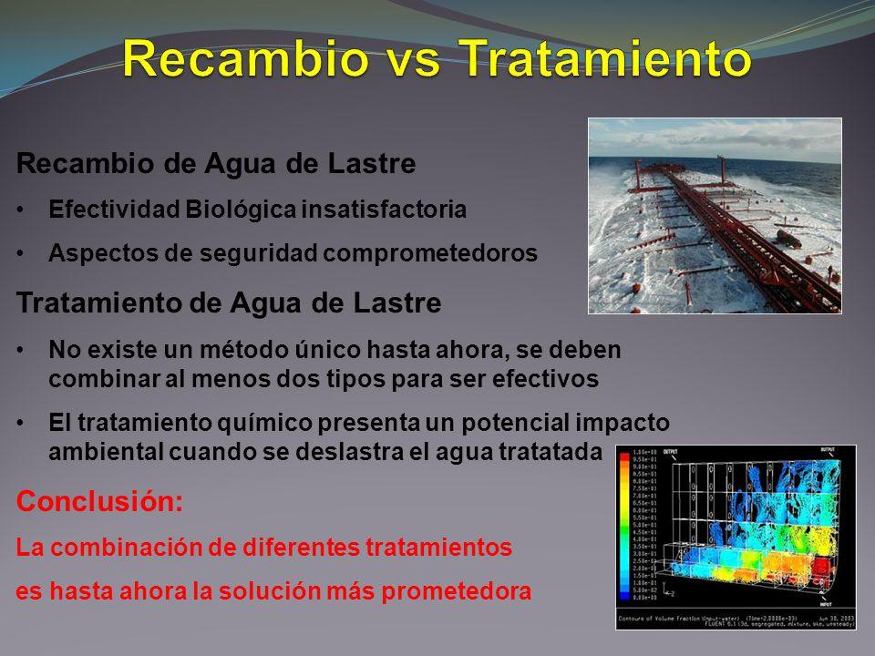 Recambio de Agua de Lastre Efectividad Biológica insatisfactoria Aspectos de seguridad comprometedoros Tratamiento de Agua de Lastre No existe un méto