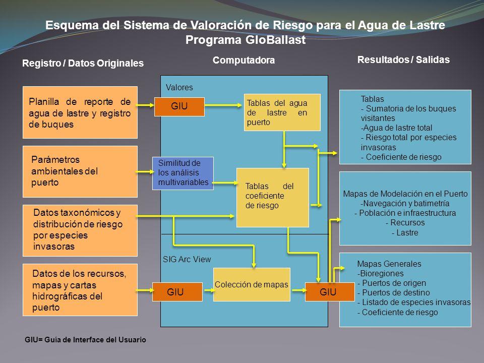 Colección de mapas Mapas de Modelación en el Puerto -Navegación y batimetría - Población e infraestructura - Recursos - Lastre Esquema del Sistema de
