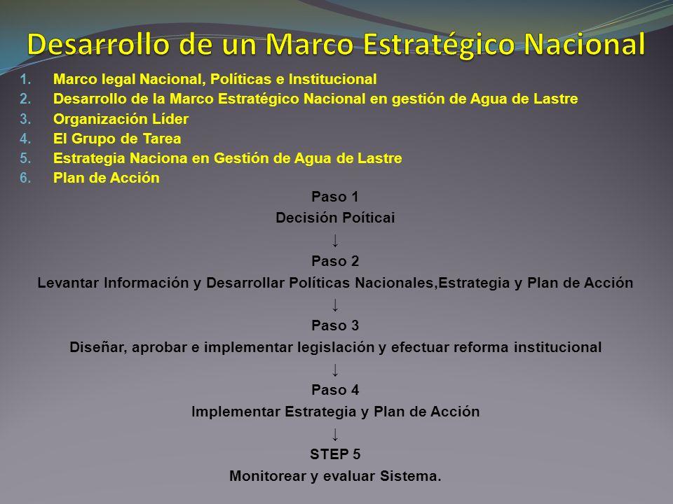 1. Marco legal Nacional, Políticas e Institucional 2. Desarrollo de la Marco Estratégico Nacional en gestión de Agua de Lastre 3. Organización Líder 4