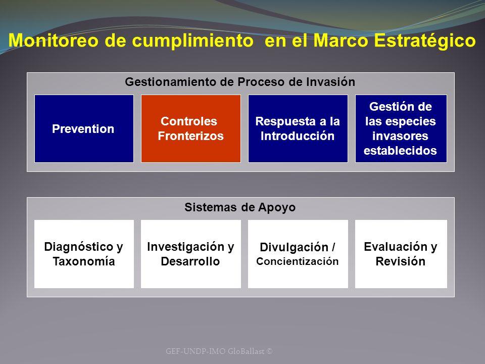 Monitoreo de cumplimiento en el Marco Estratégico GEF-UNDP-IMO GloBallast © Gestionamiento de Proceso de Invasión Respuesta a la Introducción Controle