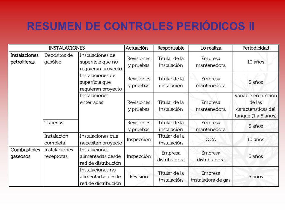 RESUMEN DE CONTROLES PERIÓDICOS II