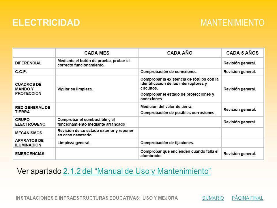 ELECTRICIDAD MANTENIMIENTO INSTALACIONES E INFRAESTRUCTURAS EDUCATIVAS: USO Y MEJORA SUMARIO PÁGINA FINALSUMARIOPÁGINA FINAL Ver apartado 2.1.2 del Manual de Uso y Mantenimiento2.1.2 del Manual de Uso y Mantenimiento