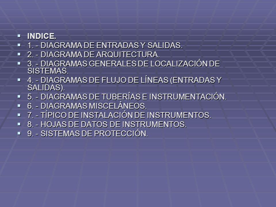 INDICE. INDICE. 1. - DIAGRAMA DE ENTRADAS Y SALIDAS. 1. - DIAGRAMA DE ENTRADAS Y SALIDAS. 2. - DIAGRAMA DE ARQUITECTURA. 2. - DIAGRAMA DE ARQUITECTURA