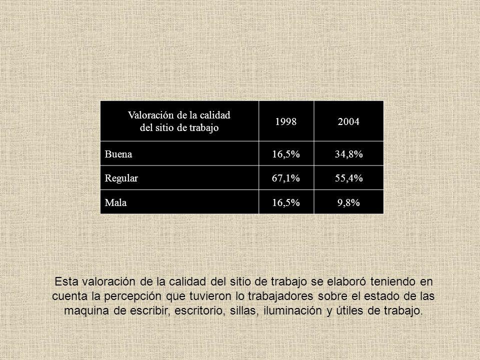 Valoración de la calidad del sitio de trabajo por lugar donde desempeñan sus actividades los encuestados Valoración de la calidad del sitio de trabajo por lugar de trabajo BuenaRegularMala Menores66,7%33,3%- Defensoría50% - Penal33,3%60%6,7% Civil30,8%69,2%- Mantenimiento30%60%10% Laboral20%60%20% Circuito25%50%25% Fiscalía25%50%25% No jurisdiccionales27,3%45,5%27,3%