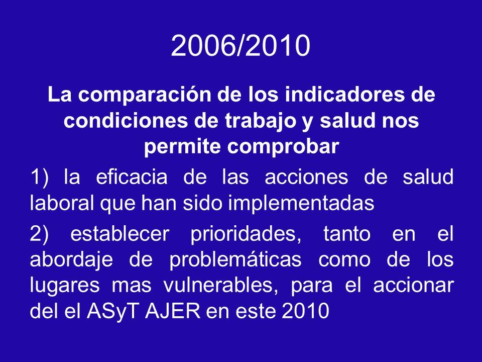 2006/2010 La comparación de los indicadores de condiciones de trabajo y salud nos permite comprobar 1) la eficacia de las acciones de salud laboral qu