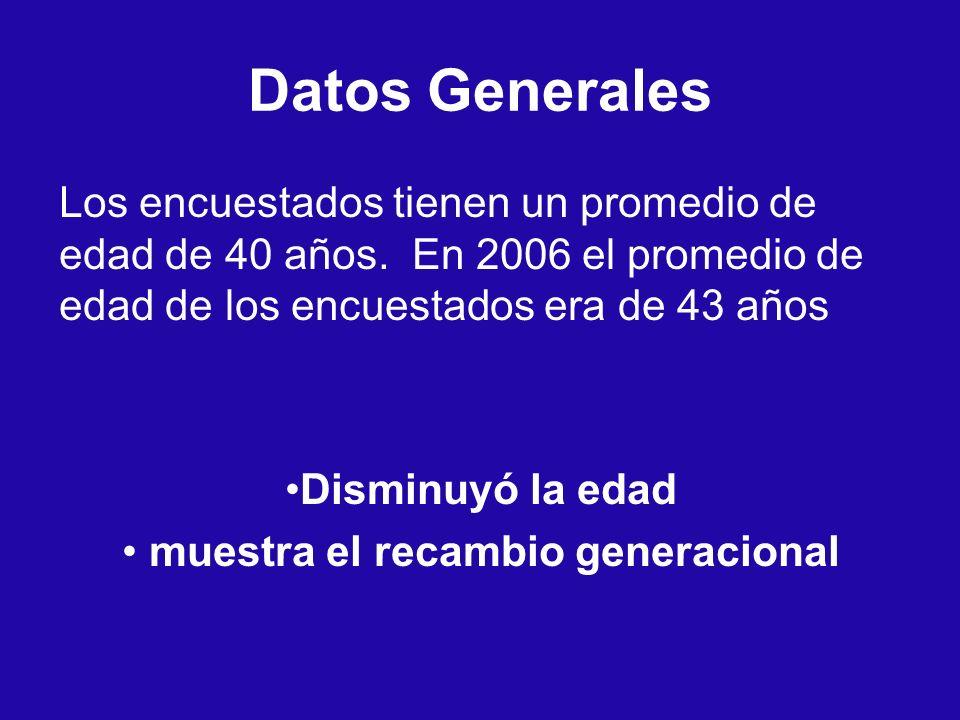 Datos Generales Los encuestados tienen un promedio de edad de 40 años. En 2006 el promedio de edad de los encuestados era de 43 años Disminuyó la edad