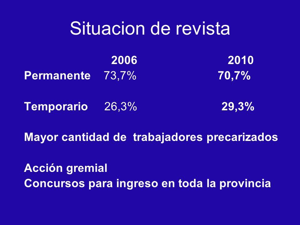 Situacion de revista 2006 2010 Permanente 73,7% 70,7% Temporario 26,3% 29,3% Mayor cantidad de trabajadores precarizados Acción gremial Concursos para