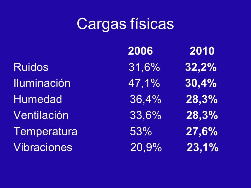 Cargas físicas 2006 2010 Ruidos 31,6% 32,2% Iluminación 47,1% 30,4% Humedad 36,4% 28,3% Ventilación 33,6% 28,3% Temperatura 53% 27,6% Vibraciones 20,9