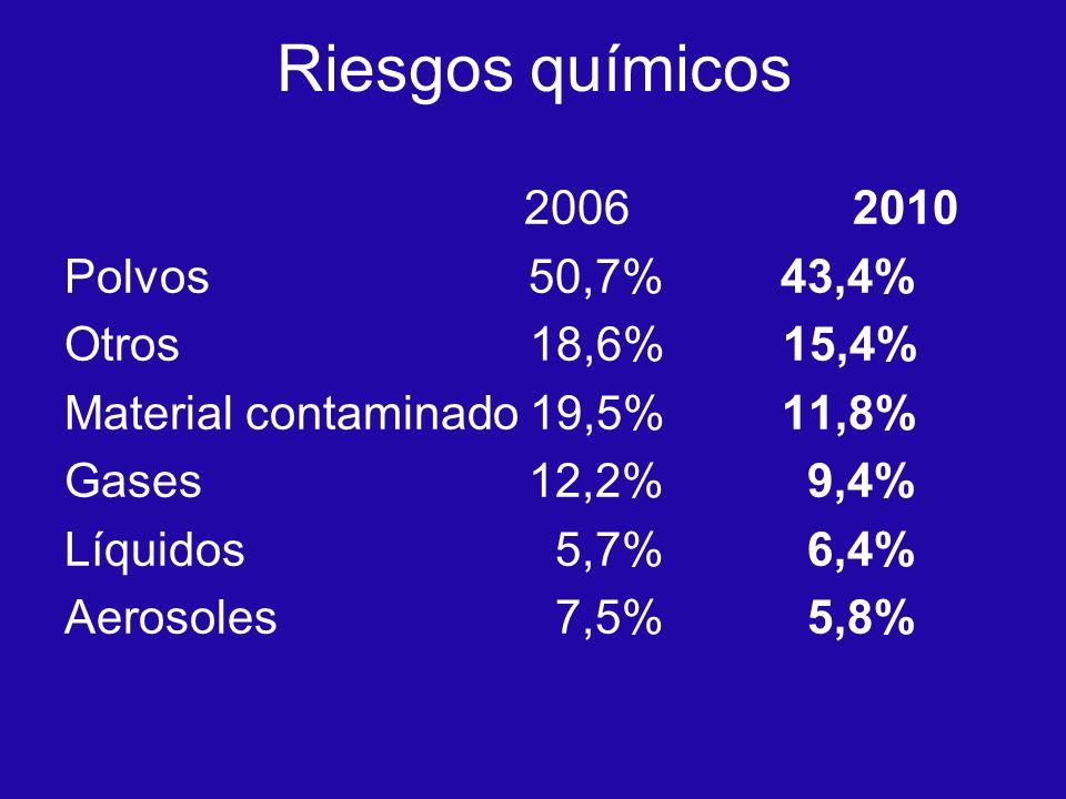 Riesgos químicos 2006 2010 Polvos 50,7% 43,4% Otros 18,6% 15,4% Material contaminado 19,5% 11,8% Gases 12,2% 9,4% Líquidos 5,7% 6,4% Aerosoles 7,5% 5,