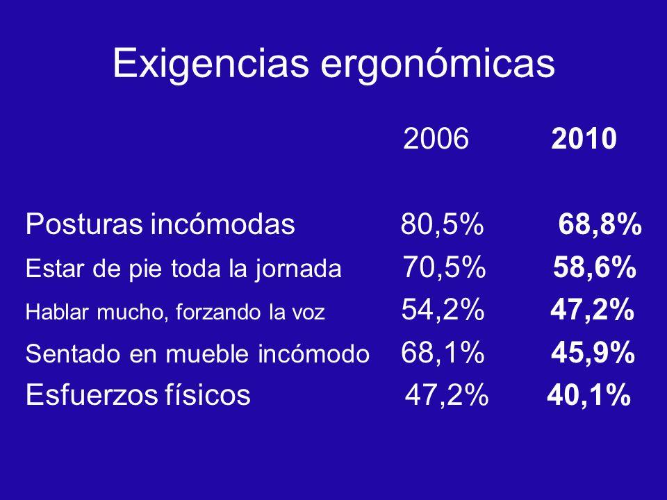 Exigencias ergonómicas 2006 2010 Posturas incómodas 80,5% 68,8% Estar de pie toda la jornada 70,5% 58,6% Hablar mucho, forzando la voz 54,2% 47,2% Sen