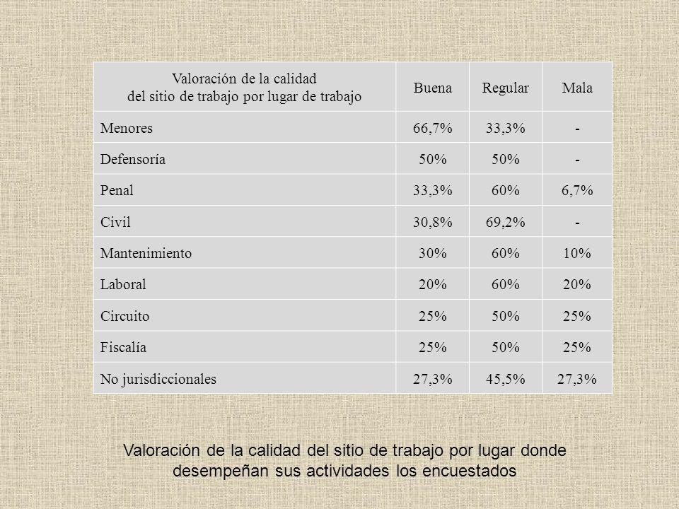 Cargas físicas 2006 2010 Ruidos 31,6% 32,2% Iluminación 47,1% 30,4% Humedad 36,4% 28,3% Ventilación 33,6% 28,3% Temperatura 53% 27,6% Vibraciones 20,9% 23,1%