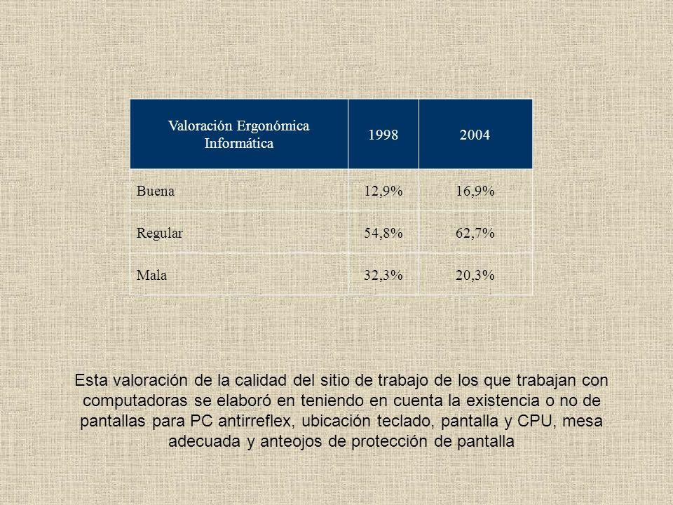 Riesgos químicos 2006 2010 Polvos 50,7% 43,4% Otros 18,6% 15,4% Material contaminado 19,5% 11,8% Gases 12,2% 9,4% Líquidos 5,7% 6,4% Aerosoles 7,5% 5,8%
