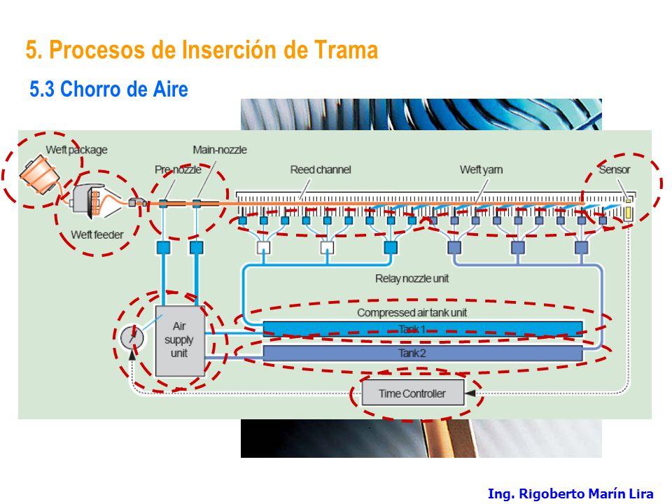 5. Procesos de Inserción de Trama 5.3 Chorro de Aire Ing. Rigoberto Marín Lira