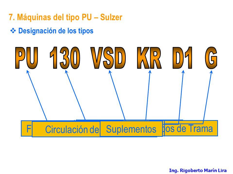 7. Máquinas del tipo PU – Sulzer Designación de los tipos Serie de tiposAncho Nominal Tipos de Trama Formación de la Calada Circulación de Proyectiles