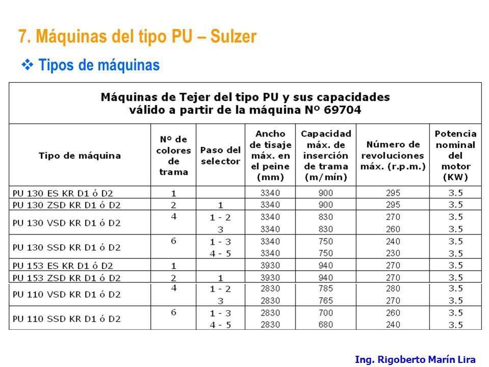 7. Máquinas del tipo PU – Sulzer Tipos de máquinas Ing. Rigoberto Marín Lira