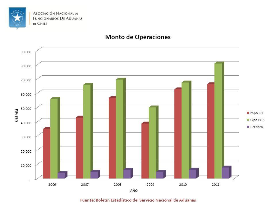 Fuente: Boletín Estadístico del Servicio Nacional de Aduanas
