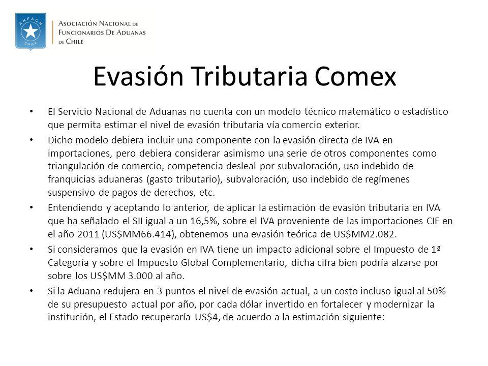Evasión Tributaria Comex El Servicio Nacional de Aduanas no cuenta con un modelo técnico matemático o estadístico que permita estimar el nivel de evasión tributaria vía comercio exterior.