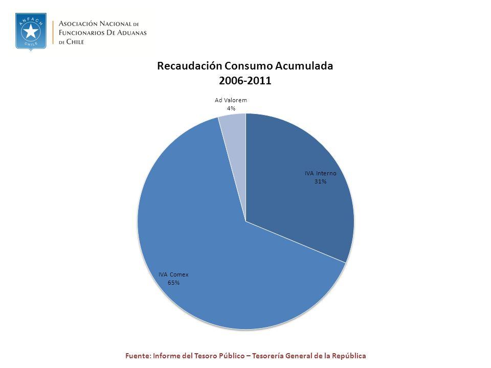 Fuente: Informe del Tesoro Público – Tesorería General de la República