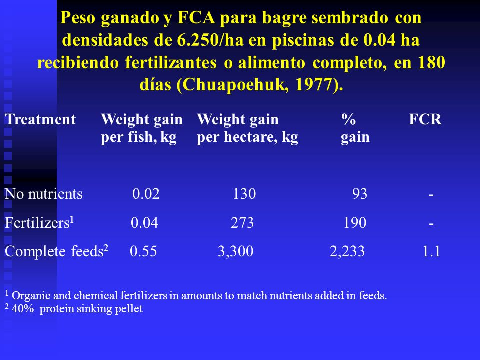 TreatmentWeight gainWeight gain% FCR per fish, kg per hectare, kggain No nutrients 0.02 130 93 - Fertilizers 1 0.04 273 190 - Complete feeds 2 0.55 3,300 2,233 1.1 1 Organic and chemical fertilizers in amounts to match nutrients added in feeds.
