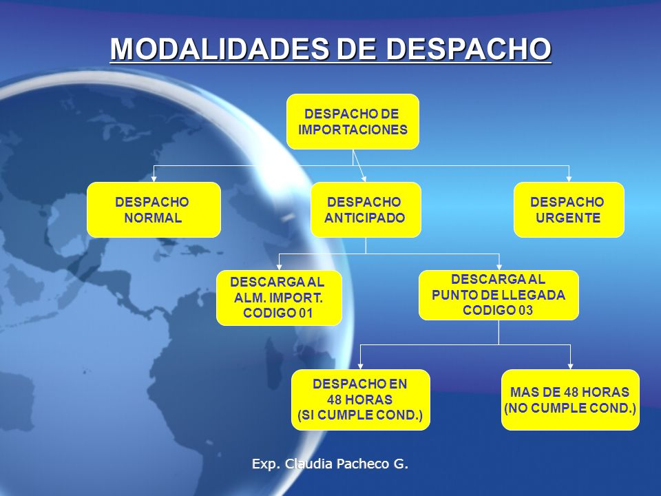 DESPACHO DE IMPORTACIONES MODALIDADES DE DESPACHO DESPACHO NORMAL DESPACHO ANTICIPADO DESPACHO URGENTE DESCARGA AL PUNTO DE LLEGADA CODIGO 03 DESCARGA