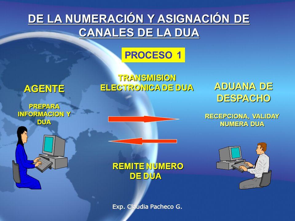 DE LA NUMERACIÓN Y ASIGNACIÓN DE CANALES DE LA DUA AGENTE PREPARA INFORMACION Y DUA TRANSMISION ELECTRONICA DE DUA ADUANA DE DESPACHO RECEPCIONA, VALIDAY NUMERA DUA REMITE NUMERO DE DUA REMITE NUMERO DE DUA PROCESO 1 Exp.