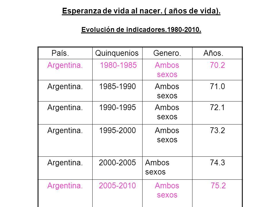 Esperanza de vida al nacer.( años de vida). Evolución de indicadores.1980-2010.