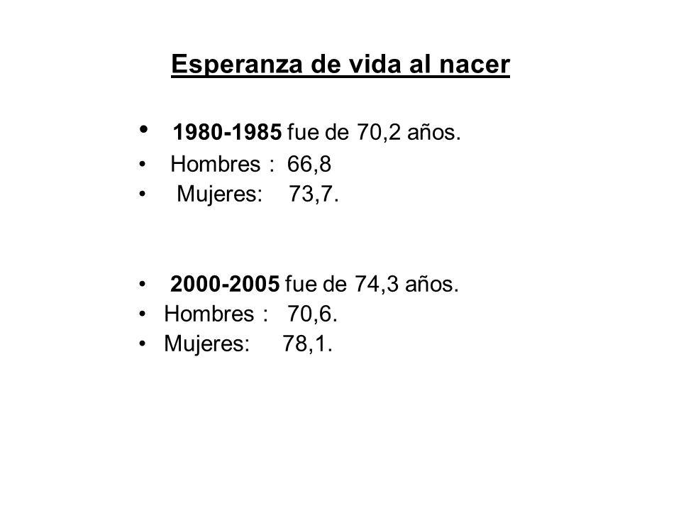 Esperanza de vida al nacer 1980-1985 fue de 70,2 años.