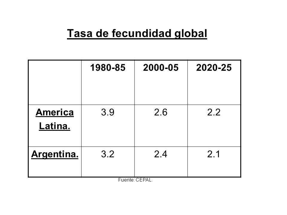 Tasa de fecundidad global 1980-852000-052020-25 America Latina.