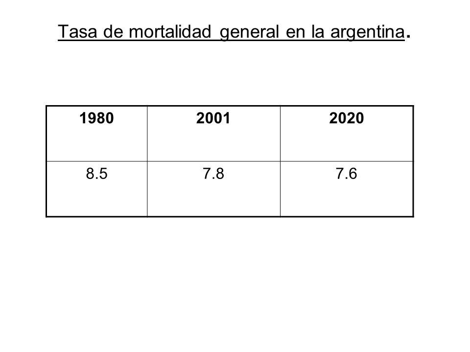 Tasa de mortalidad general en la argentina. 198020012020 8.57.87.6