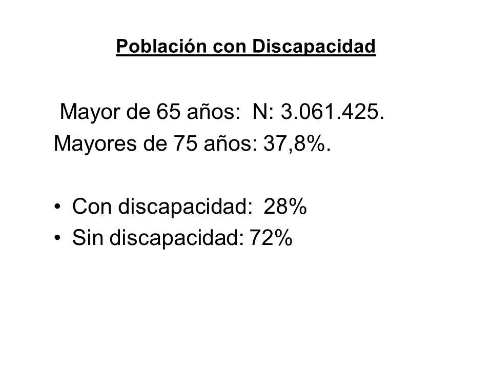 Población con Discapacidad Mayor de 65 años: N: 3.061.425.