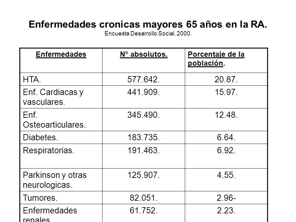 Enfermedades cronicas mayores 65 años en la RA.Encuesta Desarrollo Social.