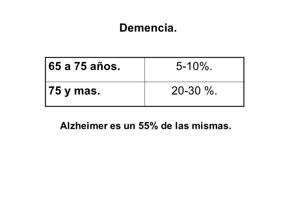 Demencia. 65 a 75 años.5-10%. 75 y mas.20-30 %. Alzheimer es un 55% de las mismas.