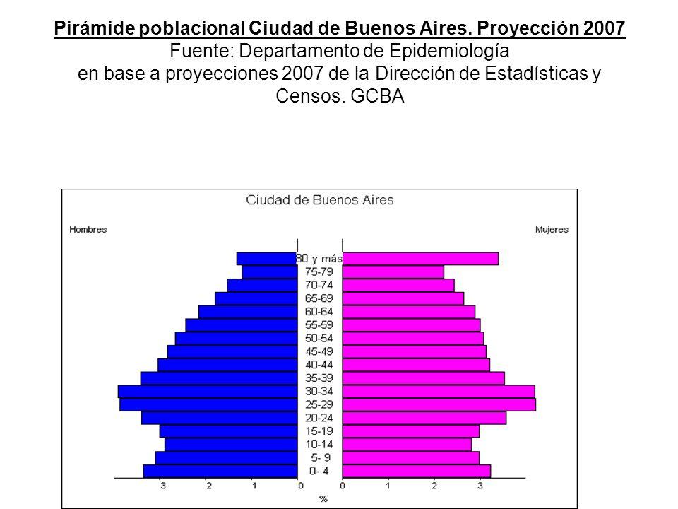 Pirámide poblacional Ciudad de Buenos Aires.