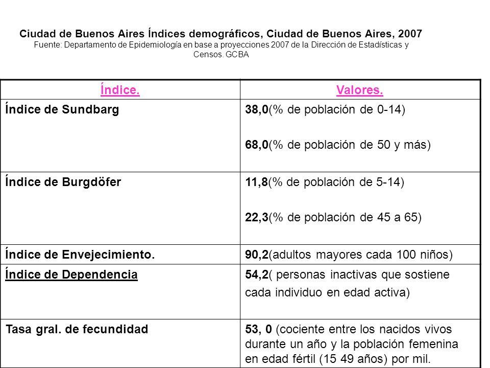 Ciudad de Buenos Aires Índices demográficos, Ciudad de Buenos Aires, 2007 Fuente: Departamento de Epidemiología en base a proyecciones 2007 de la Dirección de Estadísticas y Censos.